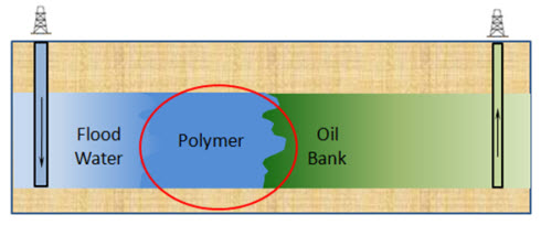 Polymer_EOR