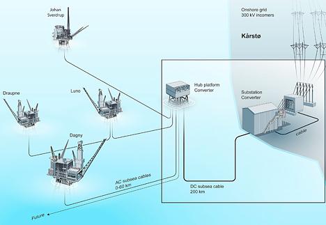 Statoil_Johan-Sverdrug_Utsira-High_Electric_Hub_Scheme