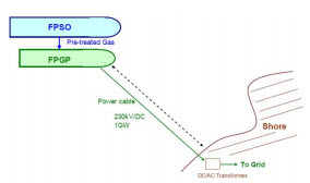 PCIC_Technip - Monetization-of-associated-gases-from-offshore-oil-fields-by-electrical-power-generation