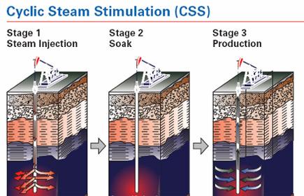 KOC_Lower_Fars_Cyclic_Steam_Stimulation-CSS