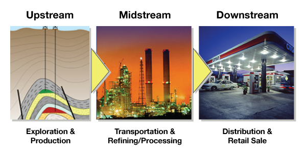 Integrated_upstream-midstream-downstream_business_model