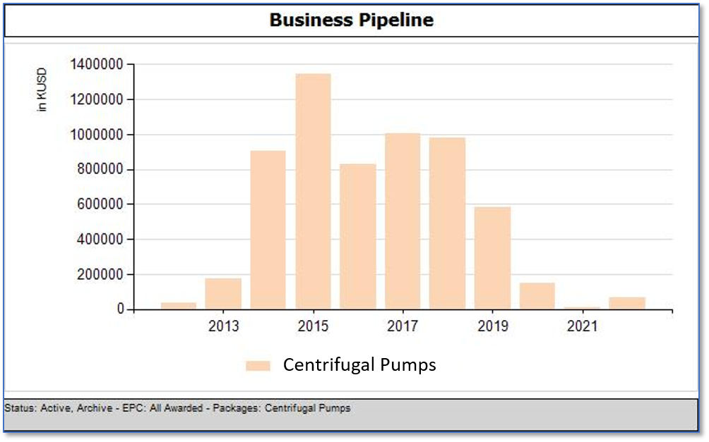 Centrifugal_Pumps_Business_Opportunities_Year-per-Year_April_15th_2018 EPC Awarded