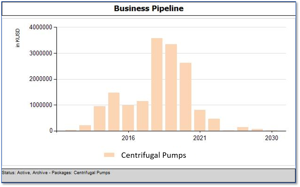 Centrifugal_Pumps_Business_Opportunities_Year-per-Year_April_15th_2018