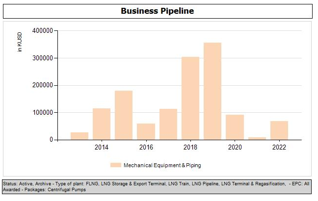 Pump pipeline awarded LNG