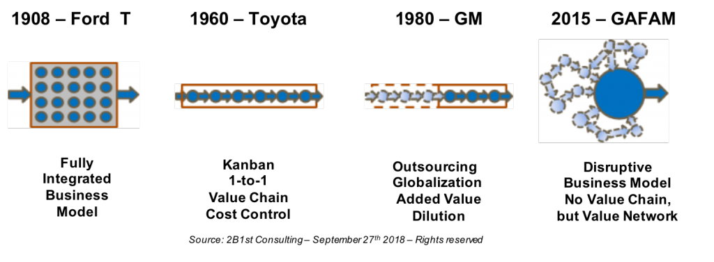 Value _Chain_vs_Value_Network