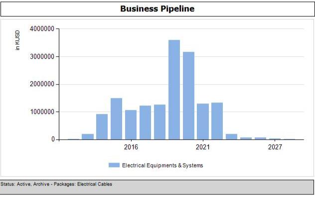 Project Smart Explorer Electrical Cables EPC Forecast 2019-2023