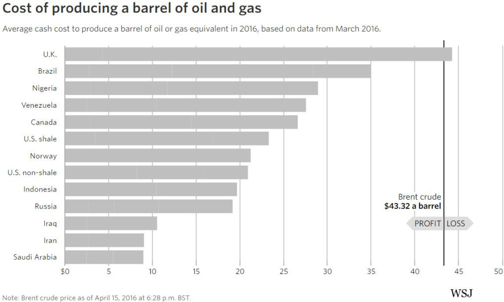 Oil-Cost-of-Production-per-Country-WSJ-2016