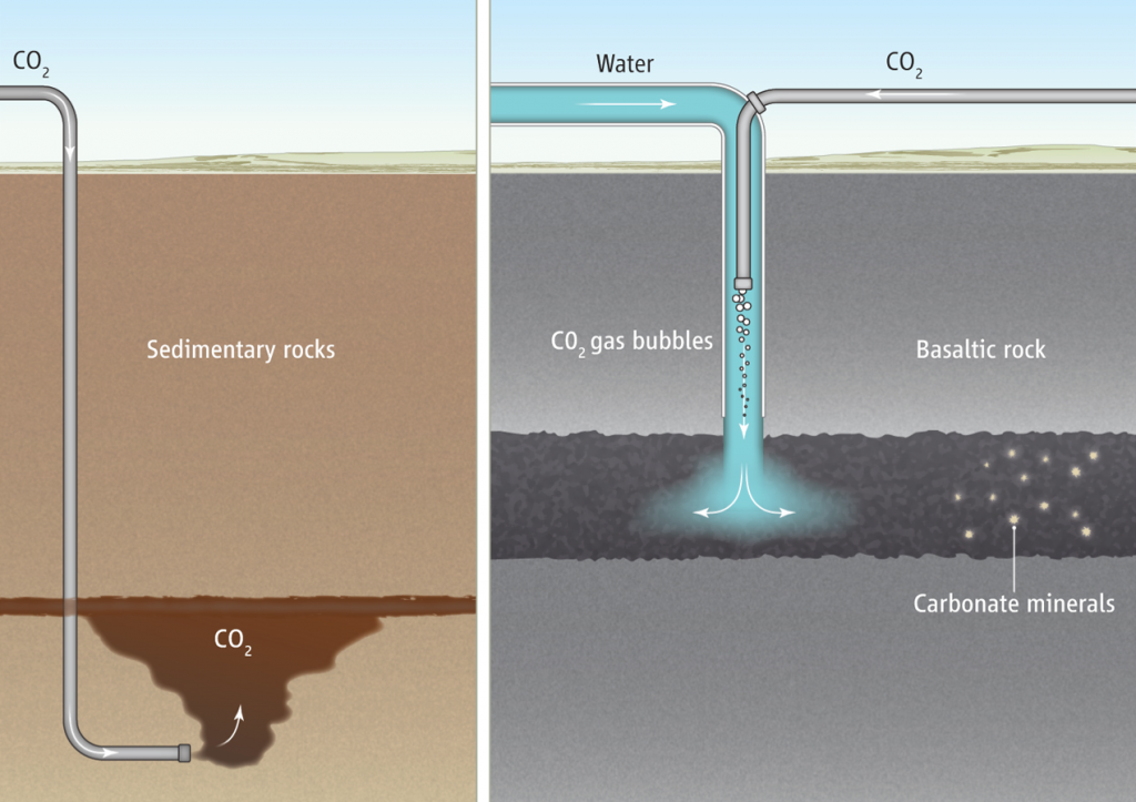 Carbon Storage : 2 types of injection