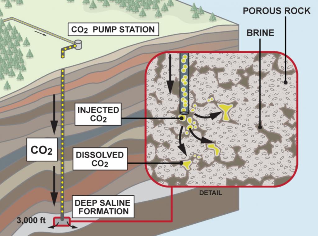 Carbon Capture : Residual Storage