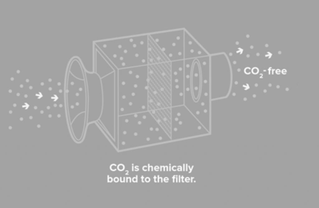 Carbon-capture-membrane-separation