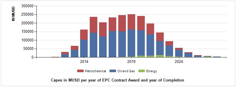 Oil & Gas and Petrochemical Capital Expenditure 9 Months 2020