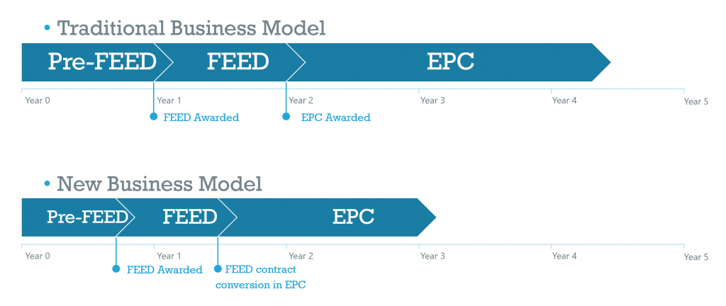 Timeline New business model versus traditional business model