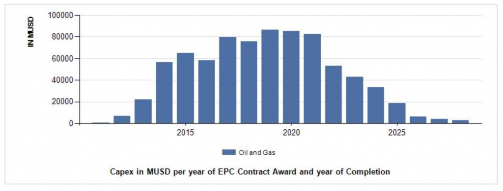 Upstream investments already awarded for Gas projects year per year