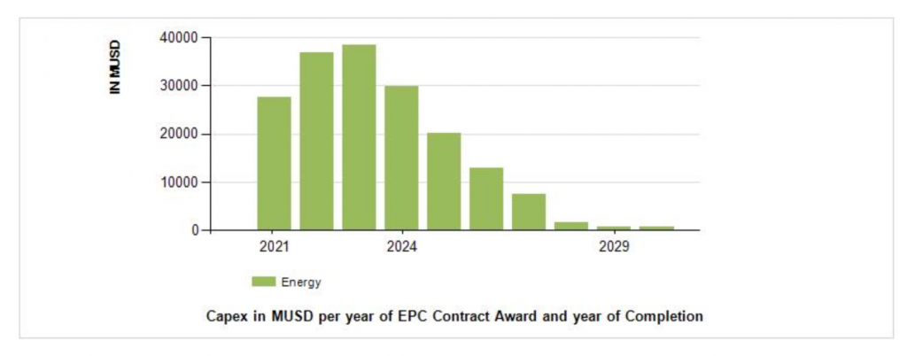 New Energy Outlook : Yearly Capex Investment for projects Project Smart Explorer