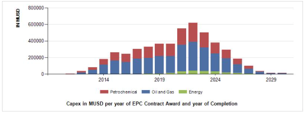 Oil & Gas and Petrochemical Resilient in 2020